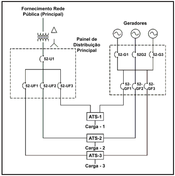 1a9de7bb088 Como funciona o quadro de distribuição do gerador  - SBLOK - Aluguel ...